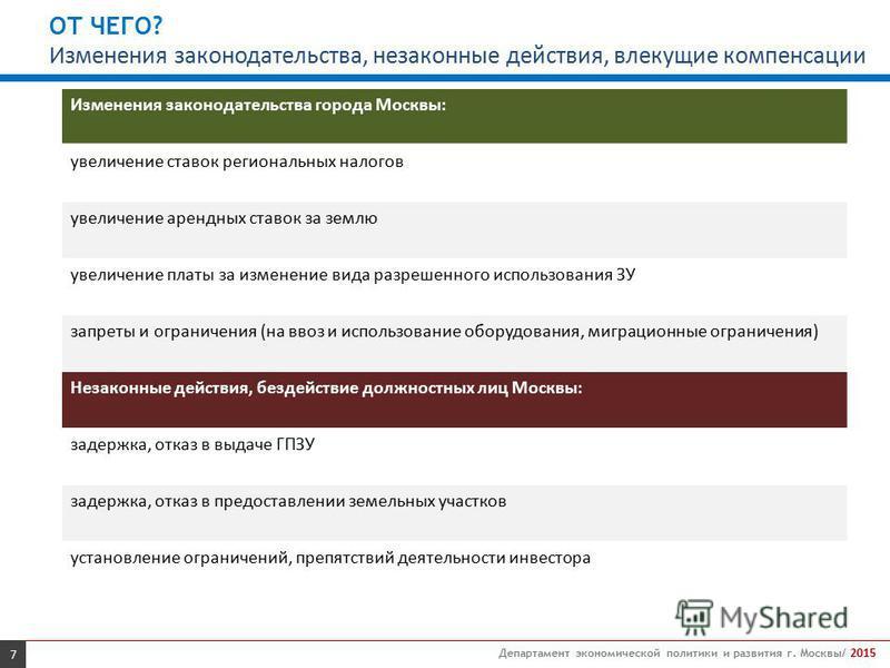 7 Департамент экономической политики и развития г. Москвы/ 2015 Изменения законодательства города Москвы: увеличение ставок региональных налогов увеличение арендных ставок за землю увеличение платы за изменение вида разрешенного использования ЗУ запр