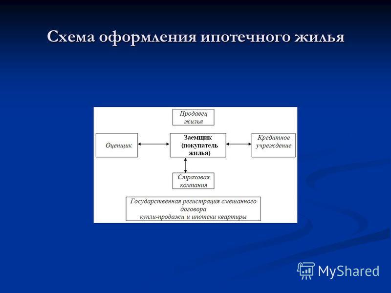 Схема оформления ипотечного жилья