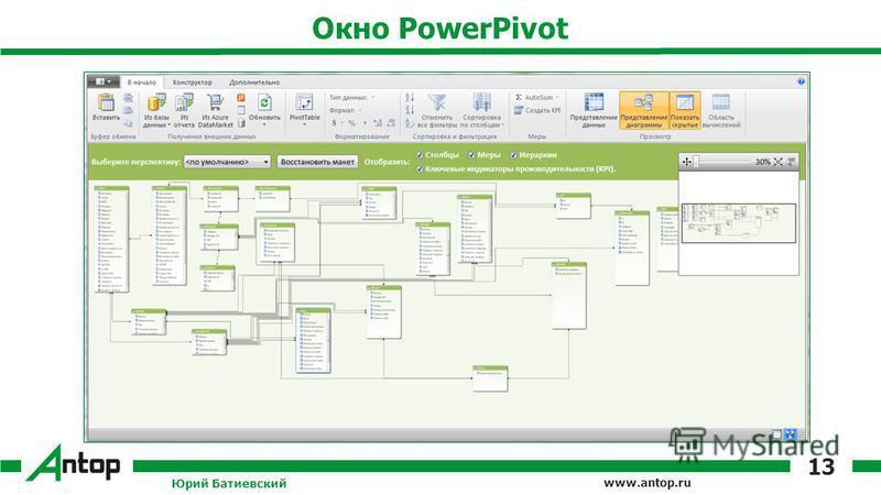 www.antop.ru Окно PowerPivot Юрий Батиевский 13