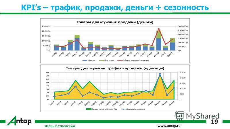 www.antop.ru KPIs – трафик, продажи, деньги + сезонность Юрий Батиевский 19
