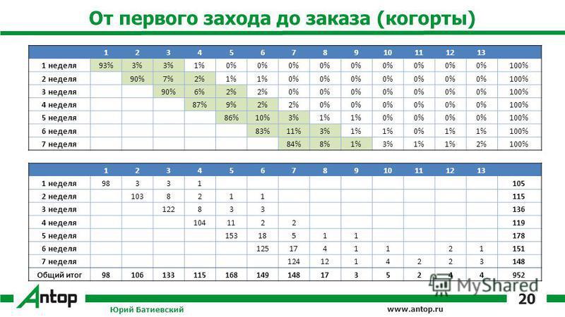 www.antop.ru От первого захода до заказа (когорты) 12345678910111213 1 неделя 93%3% 1%0% 100% 2 неделя 90%7%2%1% 0% 100% 3 неделя 90%6%2% 0% 100% 4 неделя 87%9%2% 0% 100% 5 неделя 86%10%3%1% 0% 100% 6 неделя 83%11%3%1% 0%1% 100% 7 неделя 84%8%1%3%1%