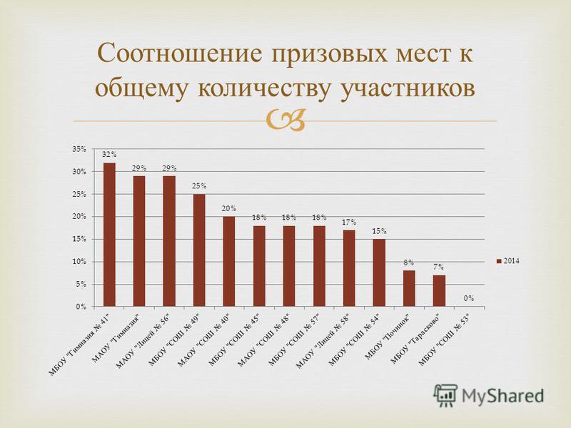 Соотношение призовых мест к общему количеству участников