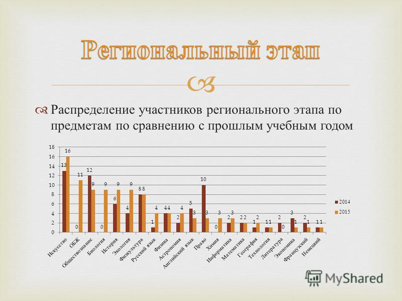 Распределение участников регионального этапа по предметам по сравнению с прошлым учебным годом