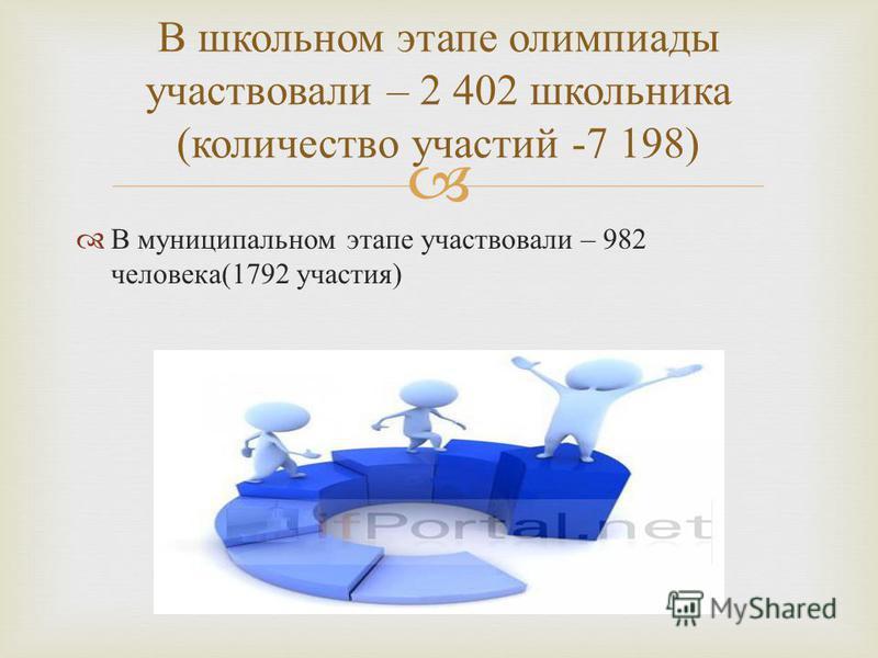 В муниципальном этапе участвовали – 982 человека (1792 участия ) В школьном этапе олимпиады участвовали – 2 402 школьника ( количество участий -7 198)