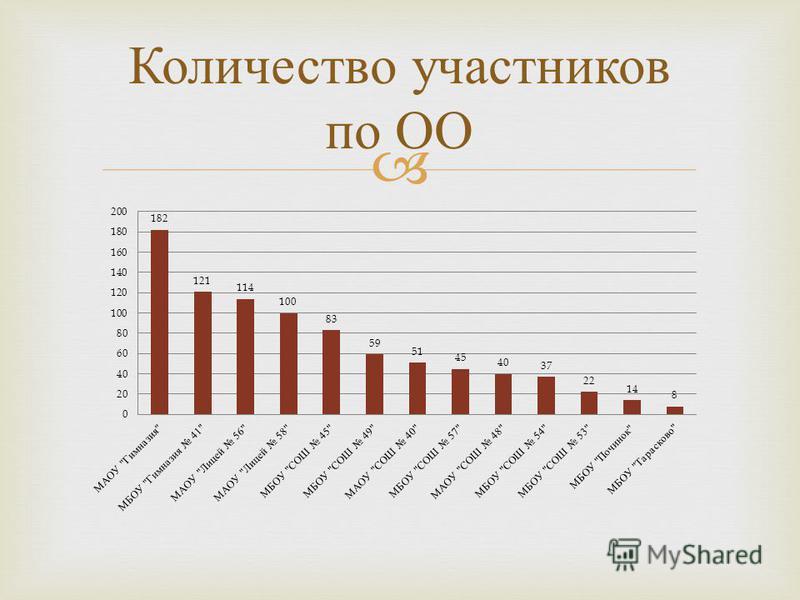 Количество участников по ОО