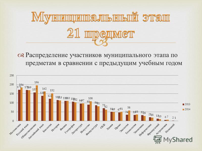 Распределение участников муниципального этапа по предметам в сравнении с предыдущим учебным годом