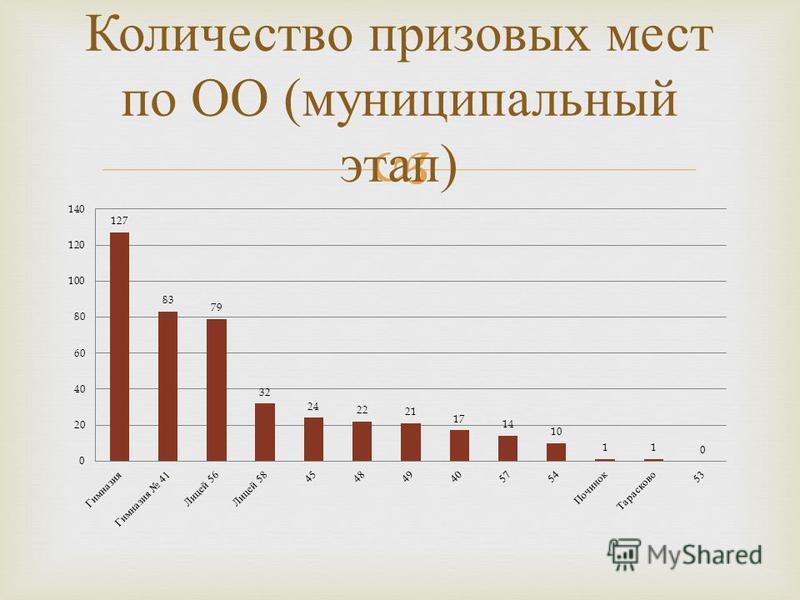 Количество призовых мест по ОО ( муниципальный этап )