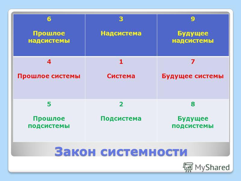 Закон системности 6 Прошлое надсистемы 3 Надсистема 9 Будущее надсистемы 4 Прошлое системы 1 Система 7 Будущее системы 5 Прошлое подсистемы 2 Подсистема 8 Будущее подсистемы