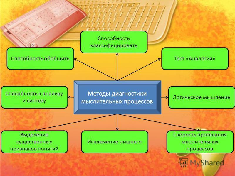 Методы диагностики мыслительных процессов Способность классифицировать Тест «Аналогия» Логическое мышление Скорость протекания мыслительных процессов Исключение лишнего Выделение существенных признаков понятий Способность к анализу и синтезу Способно