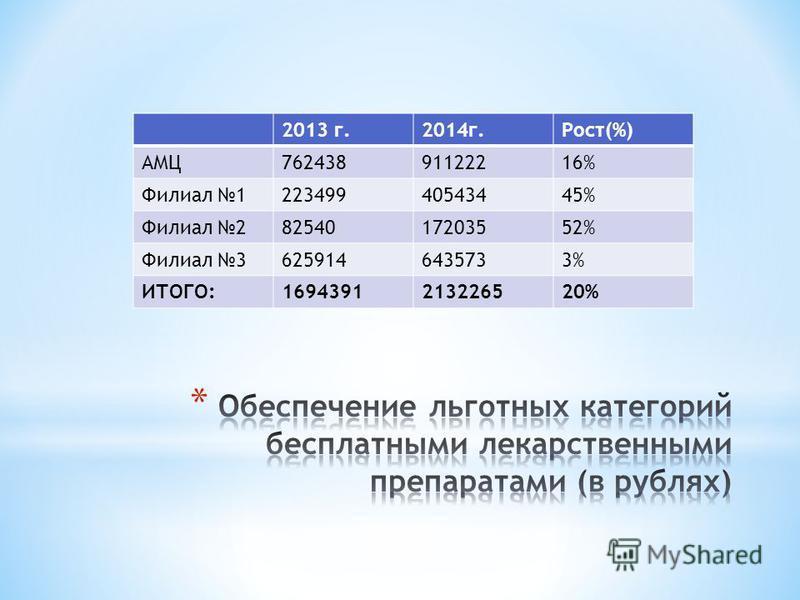 2013 г.2014 г.Рост(%) АМЦ76243891122216% Филиал 122349940543445% Филиал 28254017203552% Филиал 36259146435733% ИТОГО:1694391213226520%