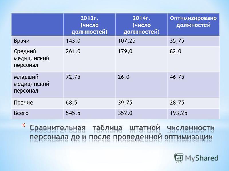 2013 г. (число должностей) 2014 г. (число должностей) Оптимизировано должностей Врачи 143,0107,2535,75 Средний медицинский персонал 261,0179,082,0 Младший медицинский персонал 72,7526,046,75 Прочие 68,539,7528,75 Всего 545,5352,0193,25