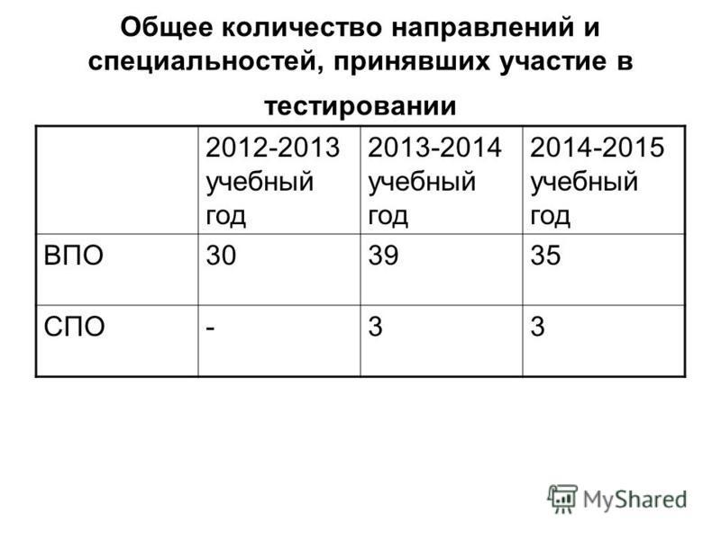 Общее количество направлений и специальностей, принявших участие в тестировании 2012-2013 учебный год 2013-2014 учебный год 2014-2015 учебный год ВПО303935 СПО-33