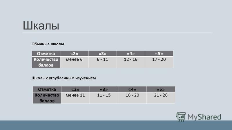 Шкалы Отметка«2»«3»«4»«5» Количество баллов менее 66 - 1112 - 1617 - 20 Отметка«2»«3»«4»«5» Количество баллов менее 1111 - 1516 - 2021 - 26 Обычные школы Школы с углубленным изучением