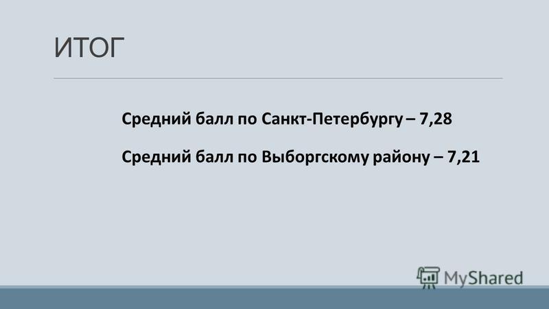 ИТОГ Средний балл по Санкт-Петербургу – 7,28 Средний балл по Выборгскому району – 7,21