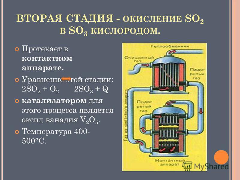 ВТОРАЯ СТАДИЯ - ОКИСЛЕНИЕ SO 2 В SO 3 КИСЛОРОДОМ. Протекает в контактном аппарате. Уравнение этой стадии: 2SO 2 + O 2 2SO 3 + Q катализатором для этого процесса является оксид ванадия V 2 O 5. Температура 400- 500°С.
