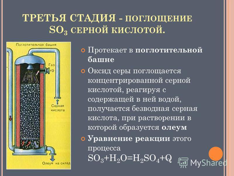 ТРЕТЬЯ СТАДИЯ - ПОГЛОЩЕНИЕ SO 3 СЕРНОЙ КИСЛОТОЙ. Протекает в поглотительной башне Оксид серы поглощается концентрированной серной кислотой, реагируя с содержащей в ней водой, получается безводная серная кислота, при растворении в которой образуется о
