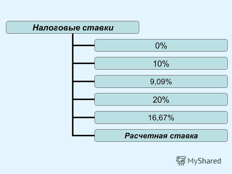 Налоговые ставки 0% 10% 9,09% 20% 16,67% Расчетная ставка
