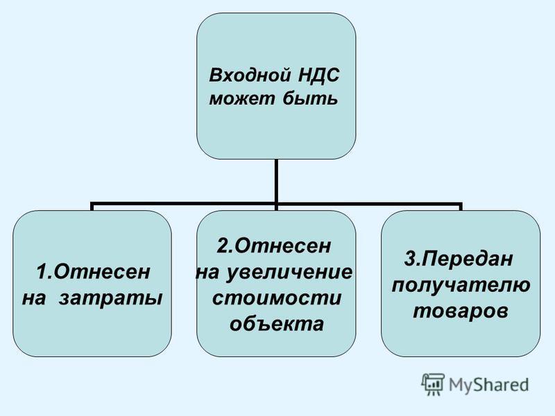 Входной НДС может быть 1. Отнесен на затраты 2. Отнесен на увеличение стоимости объекта 3. Передан получателю товаров