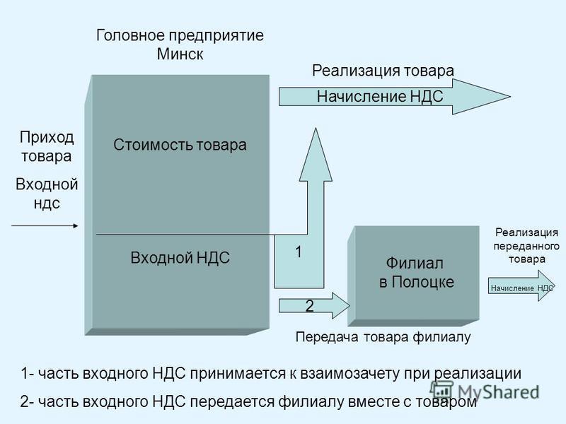Стоимость товара Входной НДС Филиал в Полоцке Приход товара Входной ндс Реализация товара 1 Начисление НДС 2 1- часть входного НДС принимается к взаимозачету при реализации 2- часть входного НДС передается филиалу вместе с товаром Передача товара фил