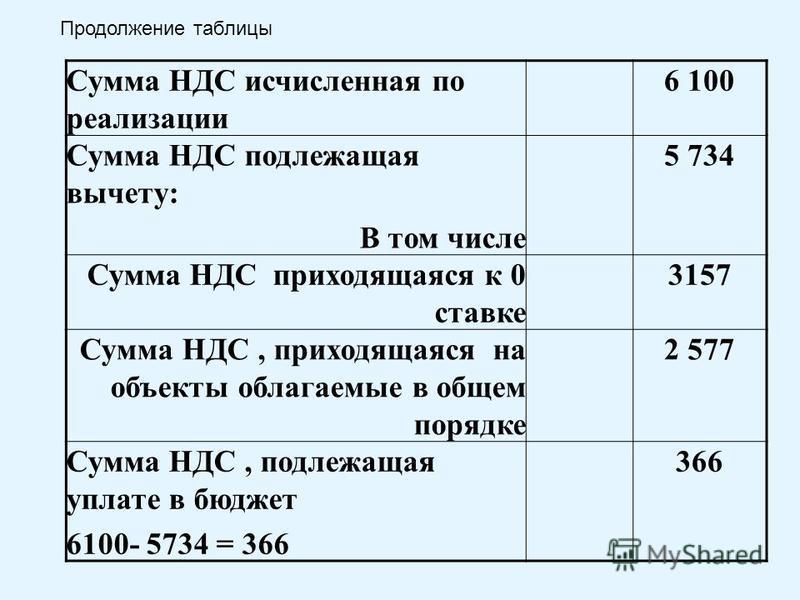 Сумма НДС исчисленная по реализации 6 100 Сумма НДС подлежащая вычету: В том числе 5 734 Сумма НДС приходящаяся к 0 ставке 3157 Сумма НДС, приходящаяся на объекты облагаемые в общем порядке 2 577 Сумма НДС, подлежащая уплате в бюджет 6100- 5734 = 366