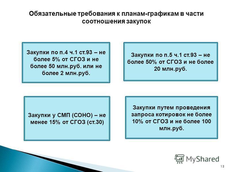 Обязательные требования к планам-графикам в части соотношения закупок 13 Закупки по п.4 ч.1 ст.93 – не более 5% от СГОЗ и не более 50 млн.руб. или не более 2 млн.руб. Закупки по п.5 ч.1 ст.93 – не более 50% от СГОЗ и не более 20 млн.руб. Закупки у СМ