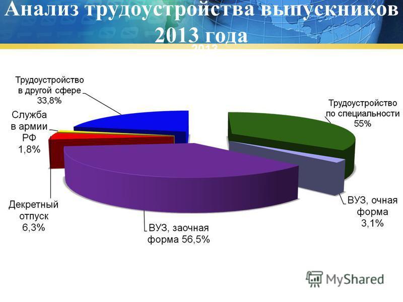 Анализ трудоустройства выпускников 2013 года