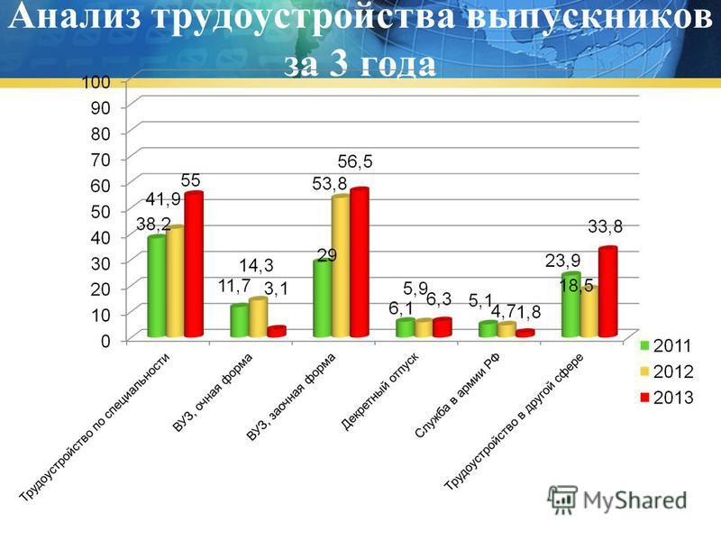 Анализ трудоустройства выпускников за 3 года