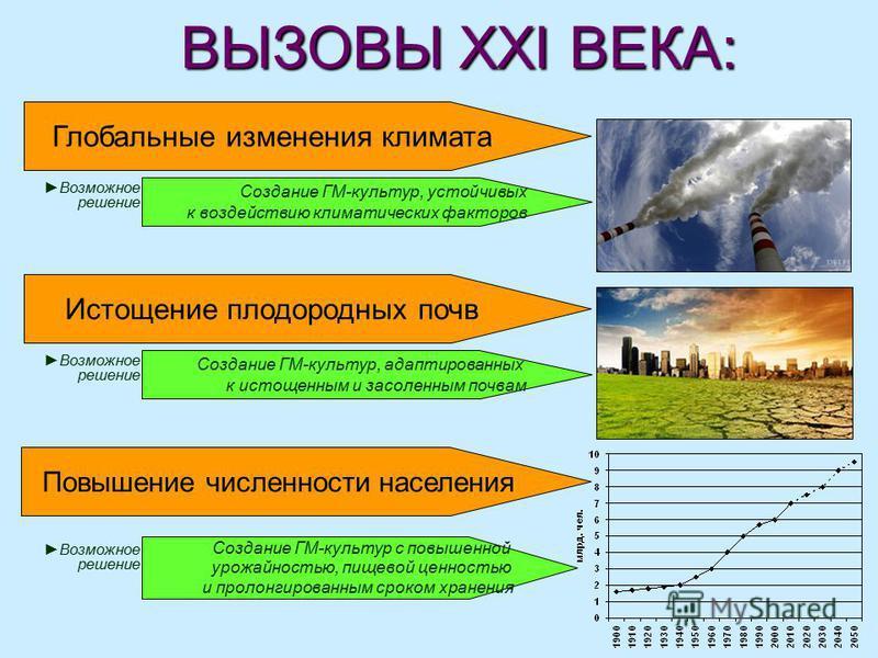 ВЫЗОВЫ XXI ВЕКА: ВЫЗОВЫ XXI ВЕКА: Глобальные изменения климата Истощение плодородных почв Повышение численности населения Создание ГМ-культур, устойчивых к воздействию климатических факторов Возможное решение Создание ГМ-культур, адаптированных к ист
