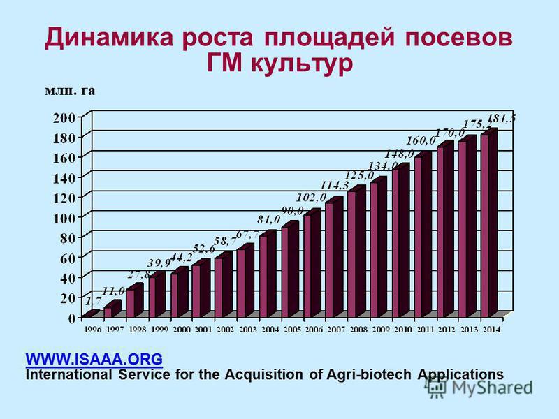 Динамика роста площадей посевов ГМ культур млн. га WWW.ISAAA.ORG International Service for the Acquisition of Agri-biotech Applications