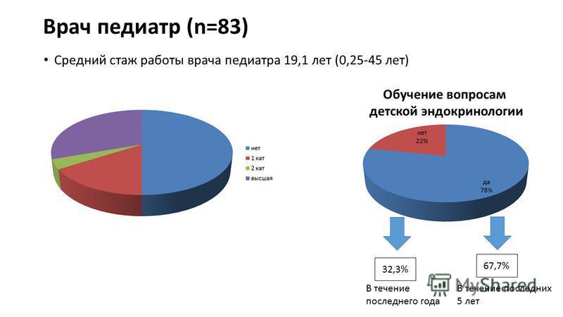 Врач педиатр (n=83) Средний стаж работы врача педиатра 19,1 лет (0,25-45 лет) Обучение вопросам детской эндокринологии 32,3% 67,7% В течение последних 5 лет В течение последнего года