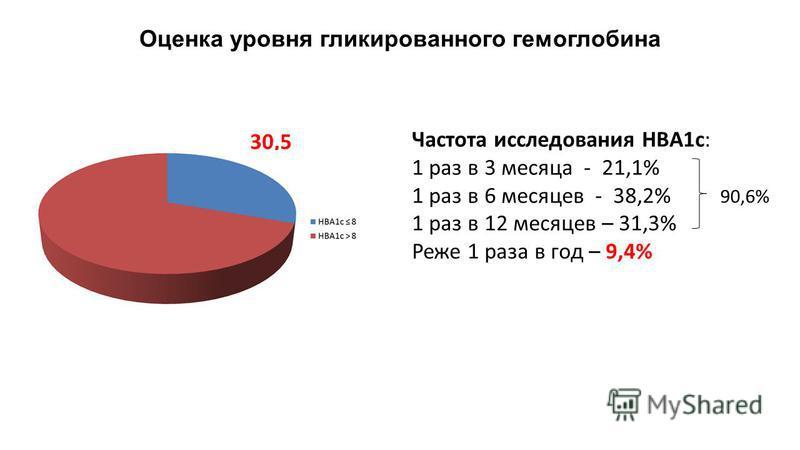 Оценка уровня гликированного гемоглобина 30,5 Частота исследования HBA1c: 1 раз в 3 месяца - 21,1% 1 раз в 6 месяцев - 38,2% 1 раз в 12 месяцев – 31,3% Реже 1 раза в год – 9,4% 90,6%