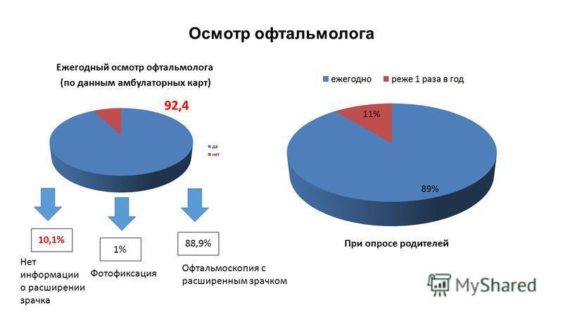 Осмотр офтальмолога (по данным амбулаторных карт) При опросе родителей 92,4 Ежегодный осмотр офтальмолога 10,1% 1% 88,9% Офтальмоскопия с расширенным зрачком Фотофиксация Нет информации о расширении зрачка