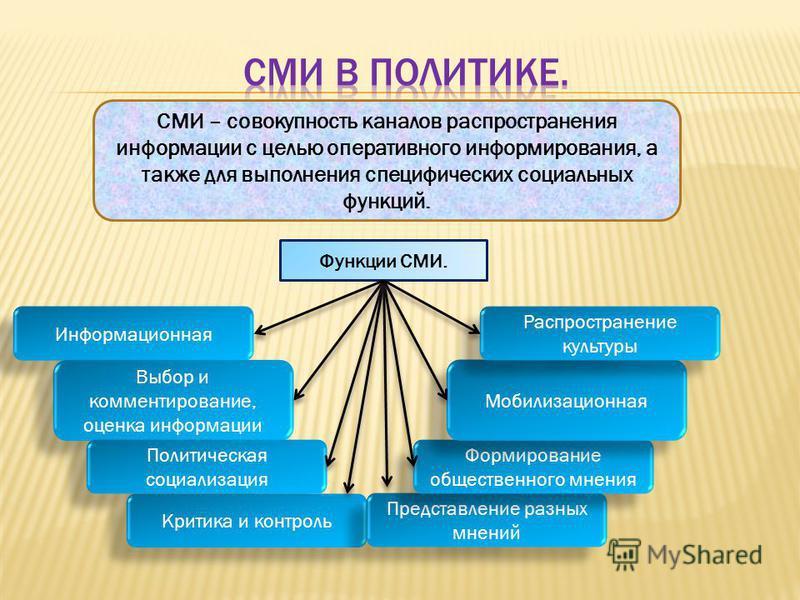 СМИ – совокупность каналов распространения информации с целью оперативного информирования, а также для выполнения специфических социальных функций. Функции СМИ. Информационная Выбор и комментирование, оценка информации Политическая социализация Крити