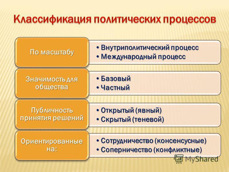 Внутриполитический процесс Внутриполитический процесс Международный процесс Международный процесс По масштабу Базовый Базовый Частный Частный Значимость для общества Открытый (явный)Открытый (явный) Скрытый (теневой)Скрытый (теневой) Публичность прин
