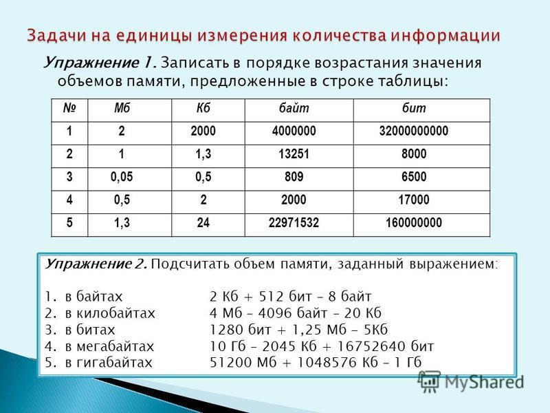 Упражнение 1. Записать в порядке возрастания значения объемов памяти, предложенные в строке таблицы: Мб Кббайтбит 122000400000032000000000 211,3132518000 30,050,58096500 40,52200017000 51,32422971532160000000 Упражнение 2. Подсчитать объем памяти, за