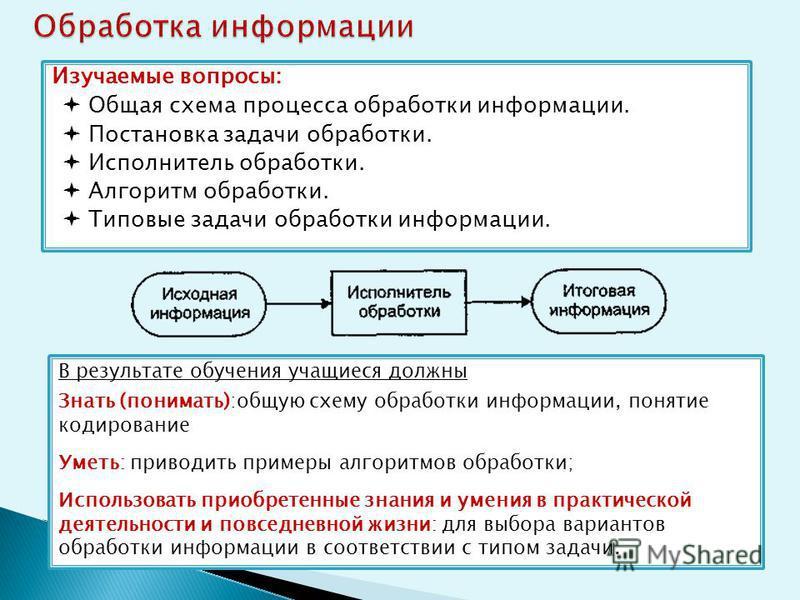 Изучаемые вопросы: Общая схема процесса обработки информации. Постановка задачи обработки. Исполнитель обработки. Алгоритм обработки. Типовые задачи обработки информации. В результате обучения учащиеся должны Знать (понимать):общую схему обработки ин