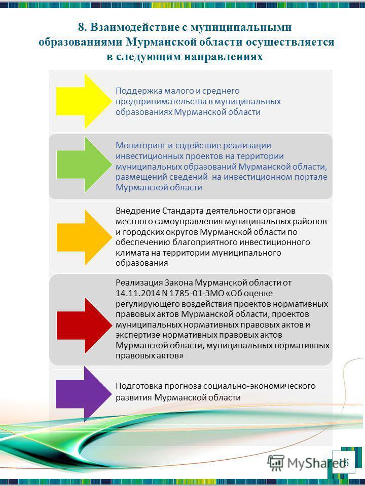 Поддержка малого и среднего предпринимательства в муниципальных образованиях Мурманской области Мониторинг и содействие реализации инвестиционных проектов на территории муниципальных образований Мурманской области, размещений сведений на инвестиционн