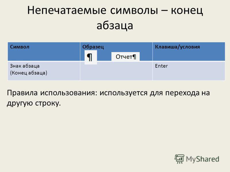 Символ ОбразецКлавиша/условия Знак абзаца (Конец абзаца) Enter Правила использования: используется для перехода на другую строку. Непечатаемые символы – конец абзаца