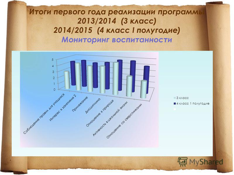 Итоги первого года реализации программы 2013/2014 (3 класс) 2014/2015 (4 класс I полугодие) Мониторинг воспитанности