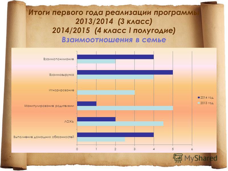 Итоги первого года реализации программы 2013/2014 (3 класс) 2014/2015 (4 класс I полугодие) Взаимоотношения в семье