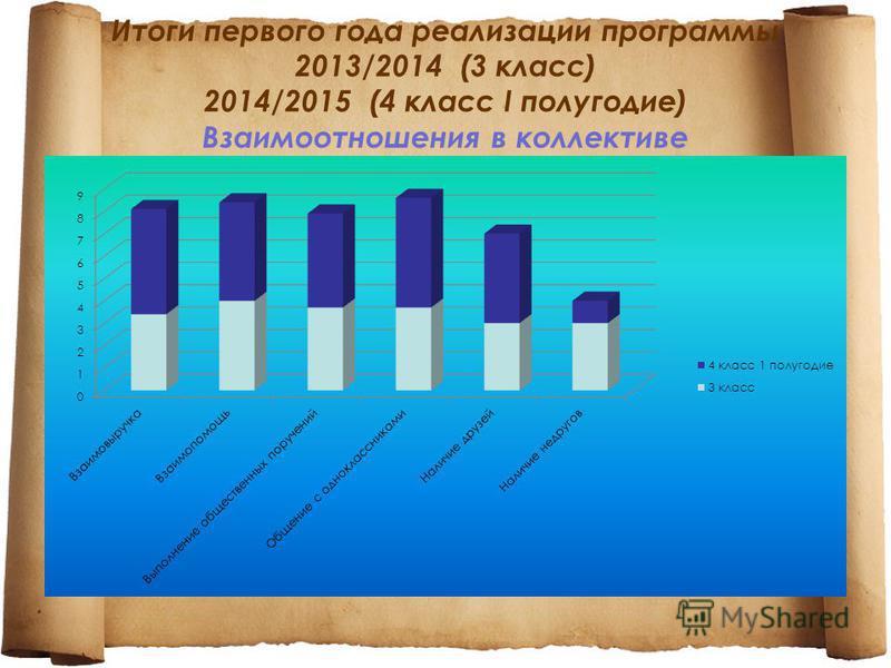Итоги первого года реализации программы 2013/2014 (3 класс) 2014/2015 (4 класс I полугодие) Взаимоотношения в коллективе