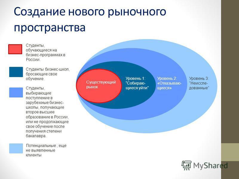 Создание нового рыночного пространства Уровень 3:Неиссле- дованные Уровень 2: «Отказываю- щиеся» Уровень 1: Собираю- щиеся уйти Существующий рынок Студенты, обучающиеся на бизнес-программах в России. Студенты бизнес-школ, бросающие свое обучение. Сту