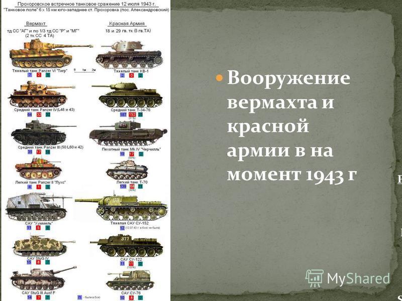 Вооружение вермахта и красной армии в на момент 1943 г Pz.Kpfw.VI Тигр Pz.Kpfw.V Пантера Sd.Kfz. 184 Фердинанд Fw-190 Хеншель-129