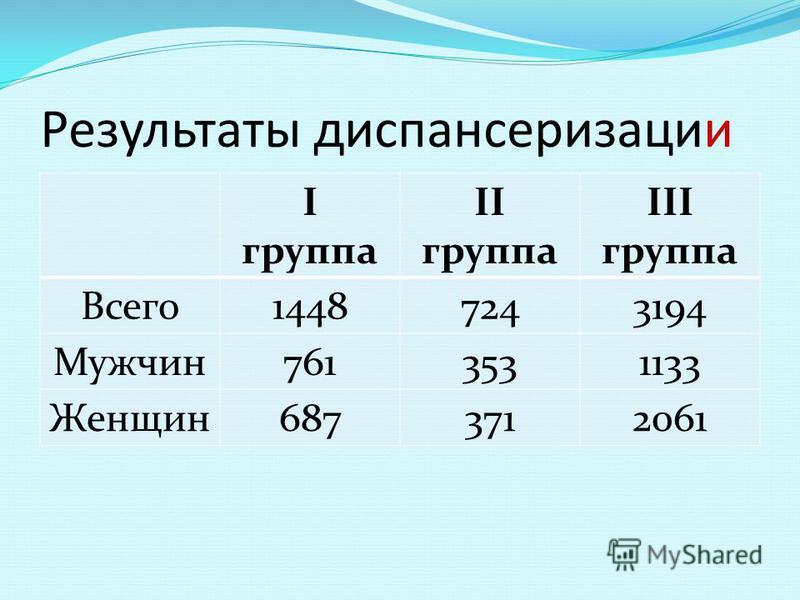 Результаты диспансеризации I группа II группа III группа Всего 14487243194 Мужчин 7613531133 Женщин 6873712061