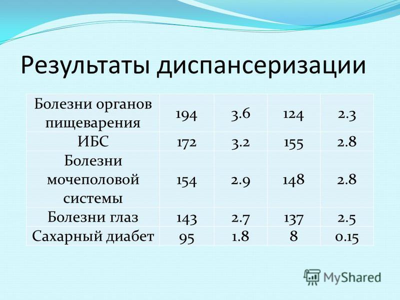 Результаты диспансеризации Болезни органов пищеварения 1943.61242.3 ИБС1723.21552.8 Болезни мочеполовой системы 1542.91482.8 Болезни глаз 1432.71372.5 Сахарный диабет 951.880.15