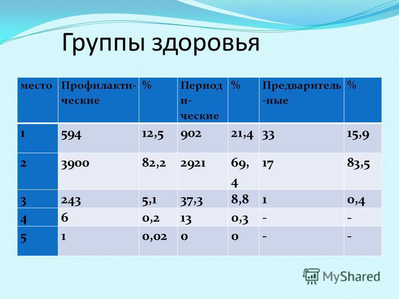 Группы здоровья место Профилакти- ческие % Период и- ческие % Предваритель -юные % 159412,590221,43315,9 2390082,22921 69, 4 1783,5 32435,137,38,810,4 460,2130,3-- 510,0200--