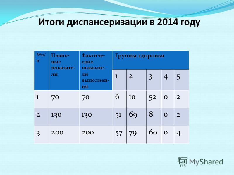 Итоги диспансеризации в 2014 году п/ п Плано- вые показатели Фактиче- ские показатели выполнен- ия Группы здоровья 12345 170 6105202 2130 5169802 3200 57796004