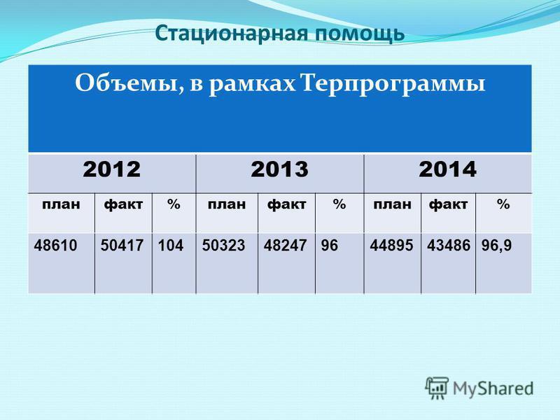 Стационарная помощищи Объемы, в рамках Терпрограммы 201220132014 план факт%план факт%план факт% 4861050417104503234824796448954348696,9