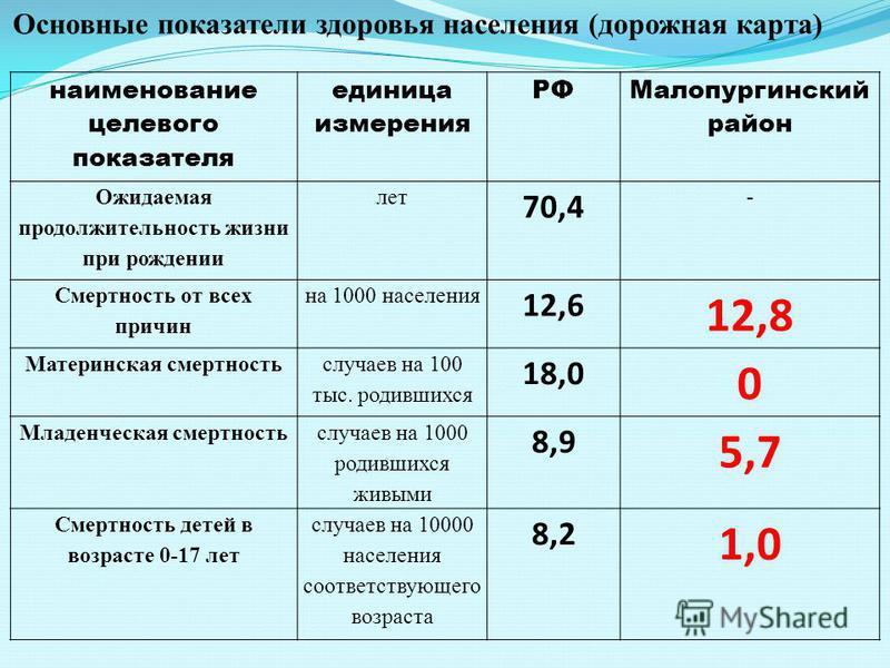 наименование целевого показателя единица измерения РФ Малопургинский район Ожидаемая продолжительность жизни при рождении лет 70,4 - Смертность от всех причин на 1000 населения 12,6 12,8 Материнская смертность случаев на 100 тыс. родившихся 18,0 0 Мл