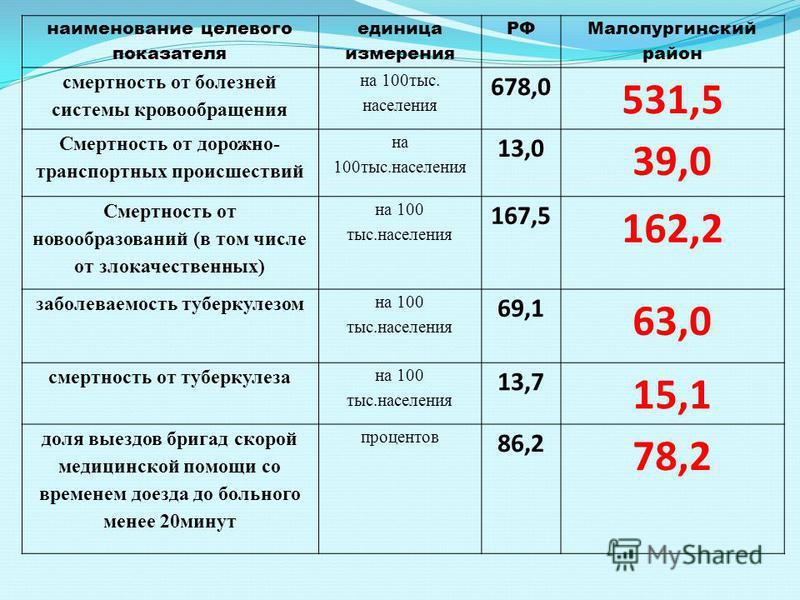 наименование целевого показателя единица измерения РФ Малопургинский район смертность от болезней системы кровообращения на 100 тыс. населения 678,0 531,5 Смертность от дорожно- транспортных происшествий на 100 тыс.населения 13,0 39,0 Смертность от н